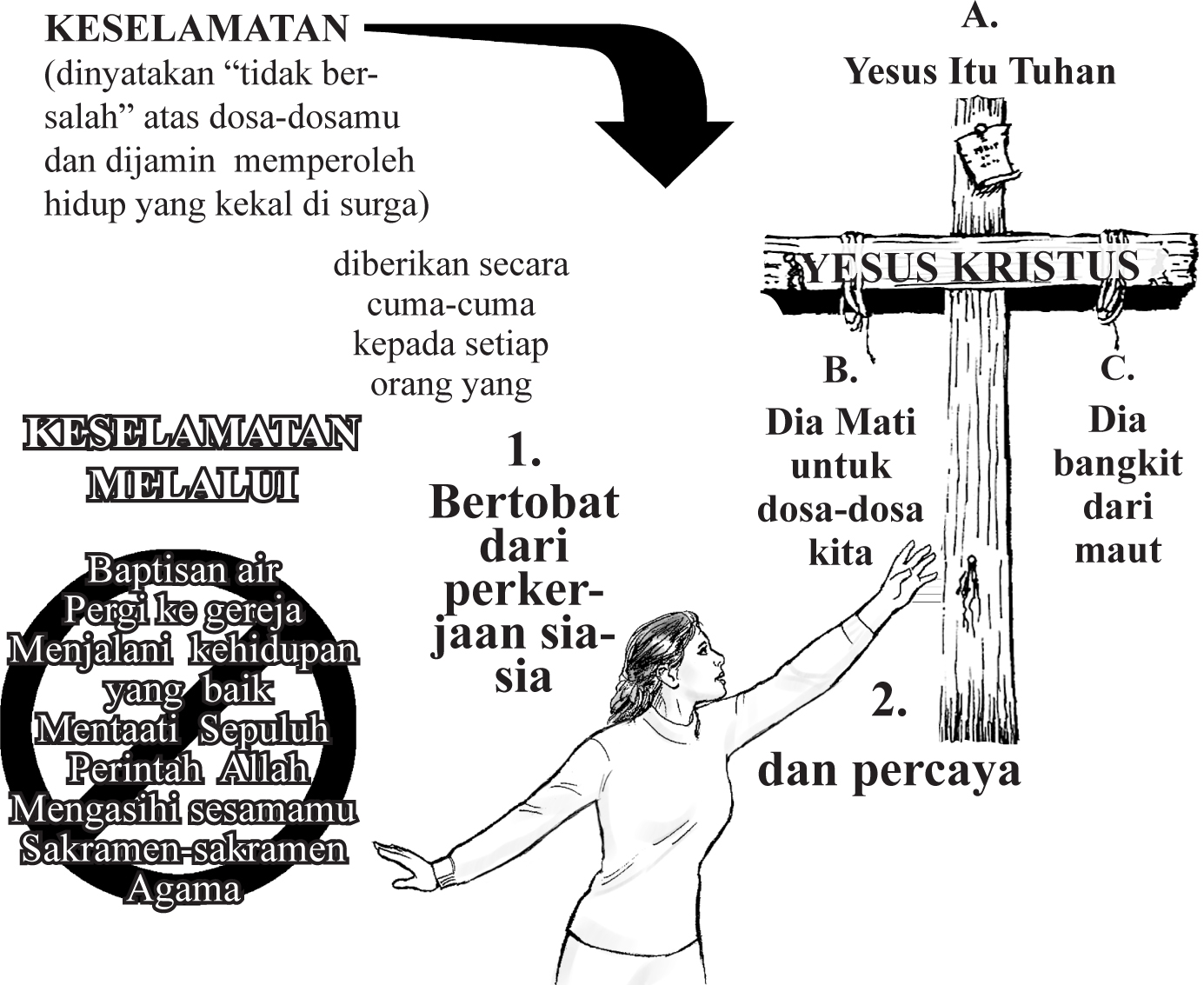 Gospel_Indonesian_p_19_Summary